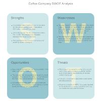Coffee Shop - SWOT Diagram