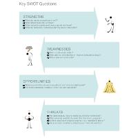 Key SWOT Questions - SWOT Diagram