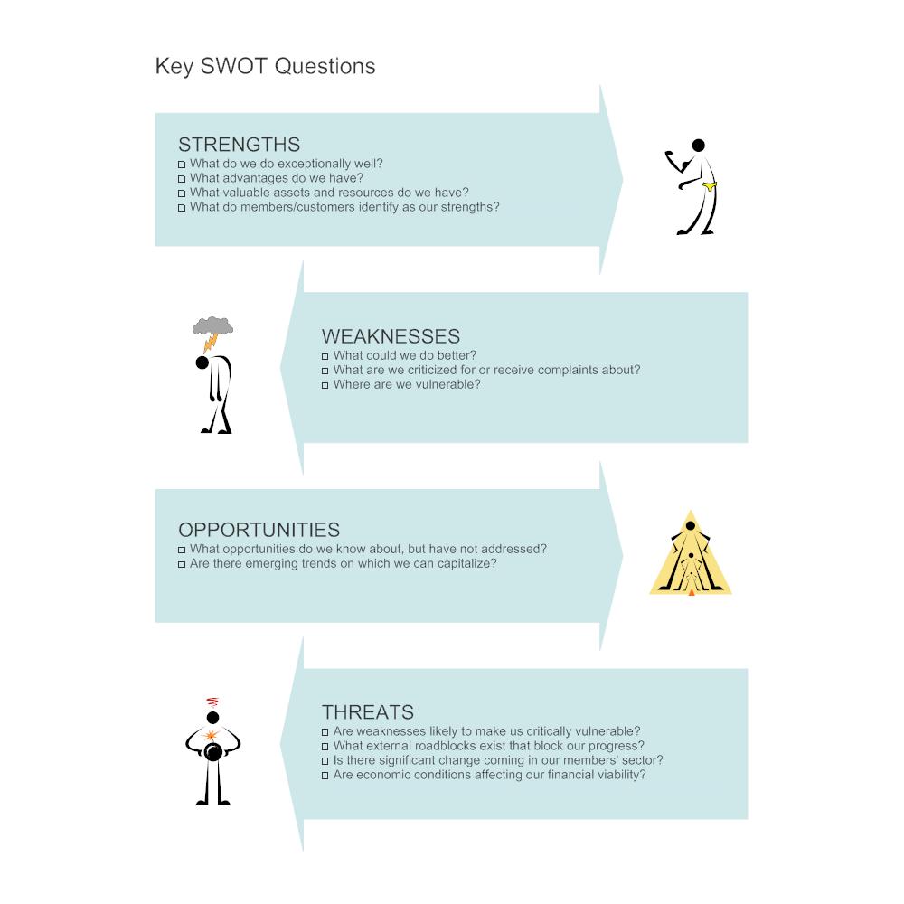 Example Image: Key SWOT Questions - SWOT Diagram