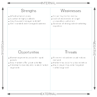 Market Analysis - SWOT Diagram