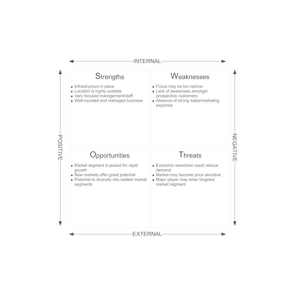 Example Image: Market Analysis - SWOT Diagram