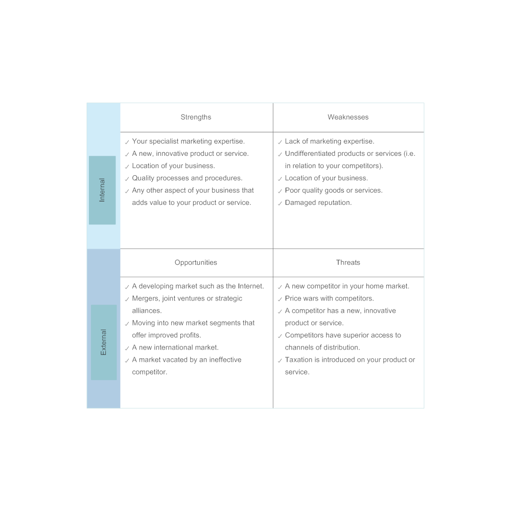 product marketing swot diagram