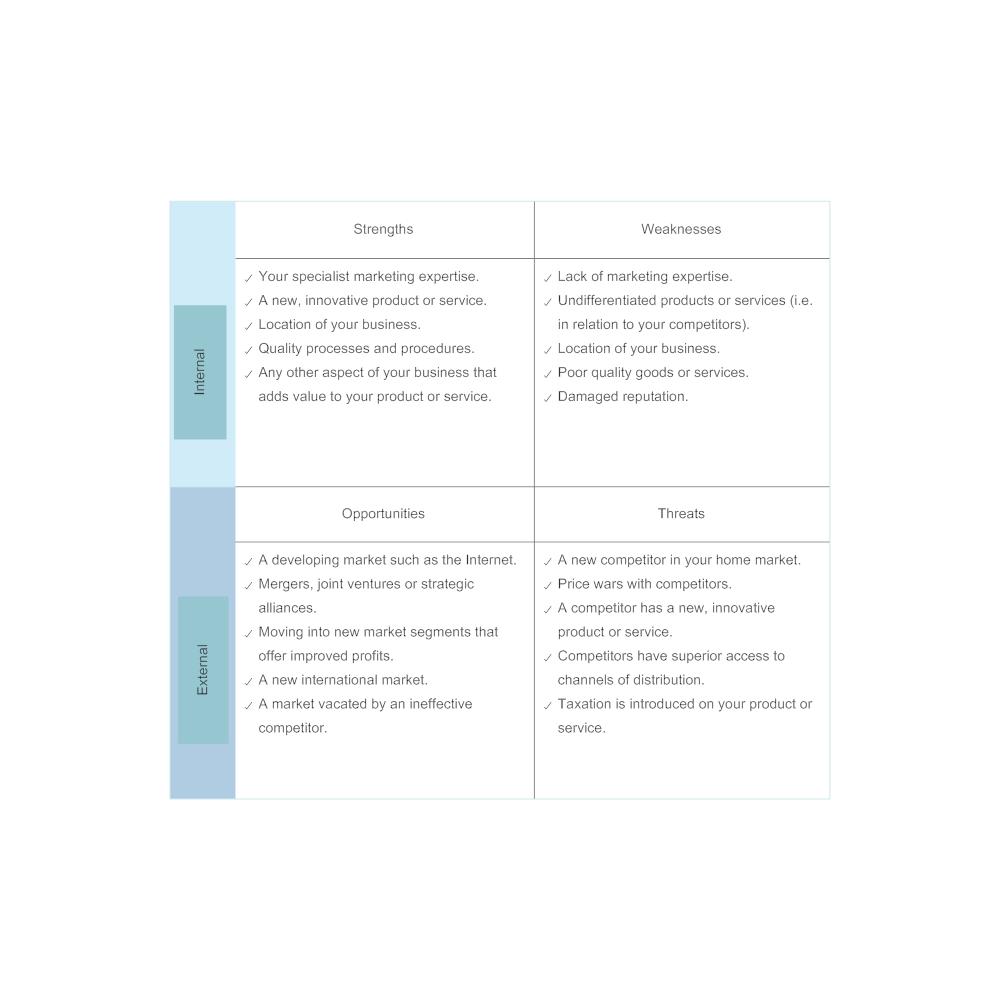 Example Image: Product Marketing - SWOT Diagram