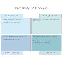 Real Estate - SWOT Diagram