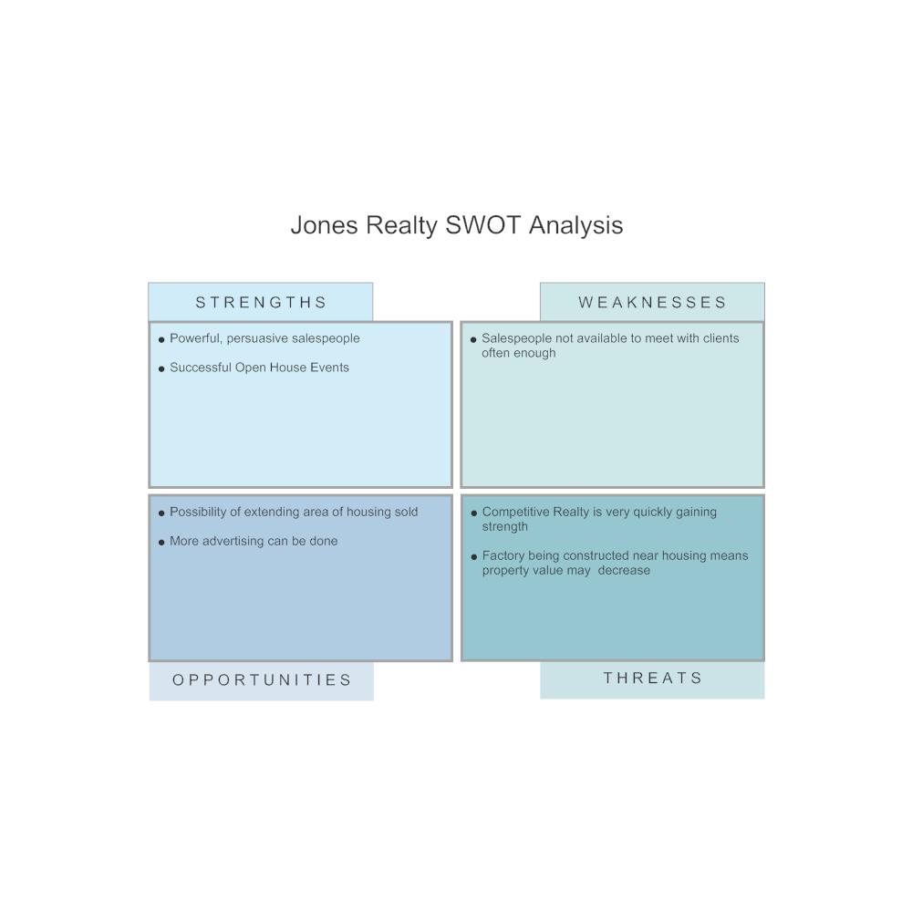 Example Image: Real Estate - SWOT Diagram