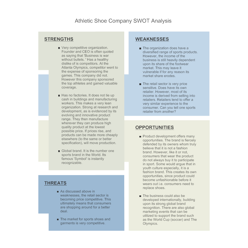 click to edit this example � example image: shoe company - swot diagram