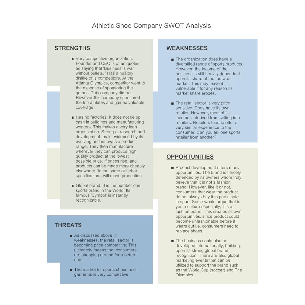 Example Image: Shoe Company - SWOT Diagram