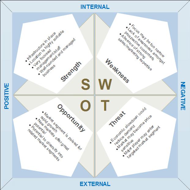 SWOT example