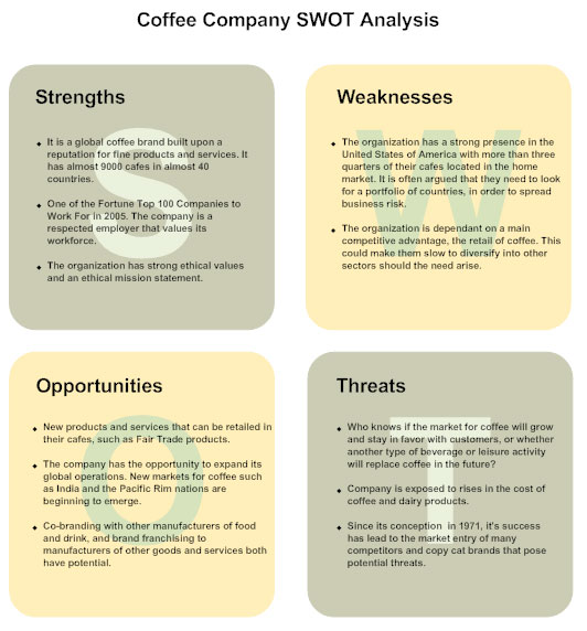 SWOT Example  Format For Swot Analysis