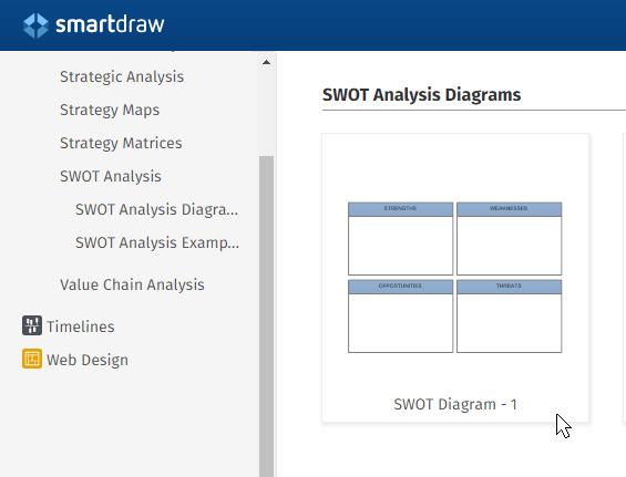 SWOT templates