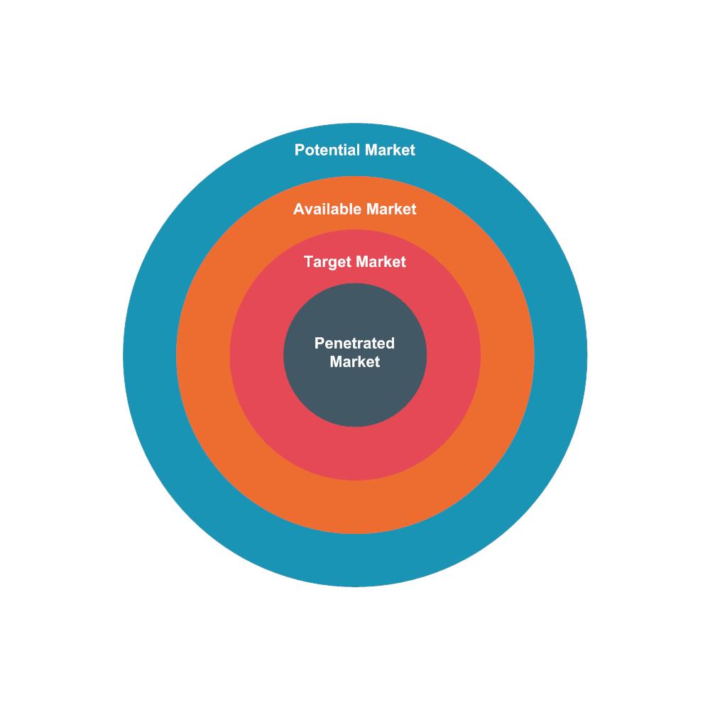 Example Image: Market Types Target Diagram