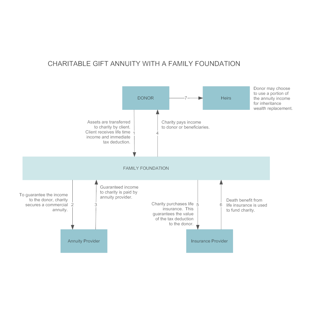 Example Image: Charitable Gift Annuity with a Family Foundation
