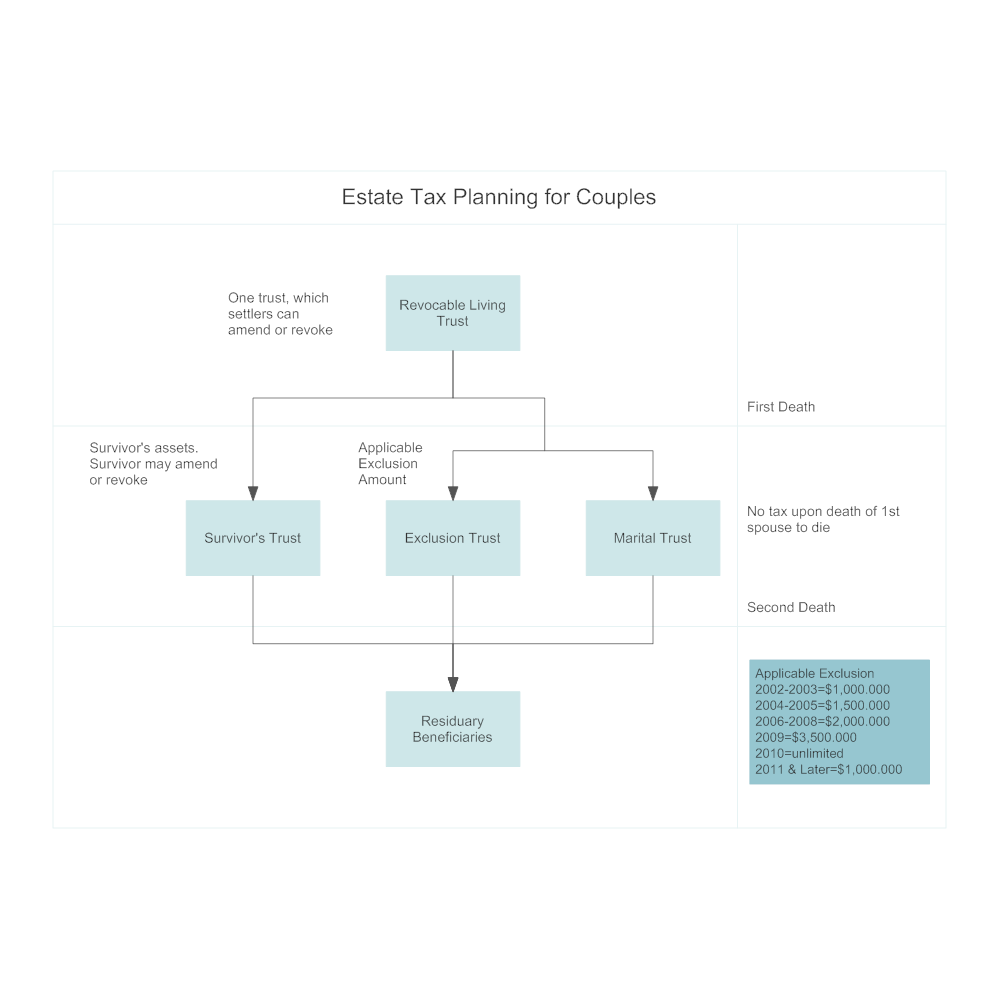Example Image: Estate Tax Planning for Couples