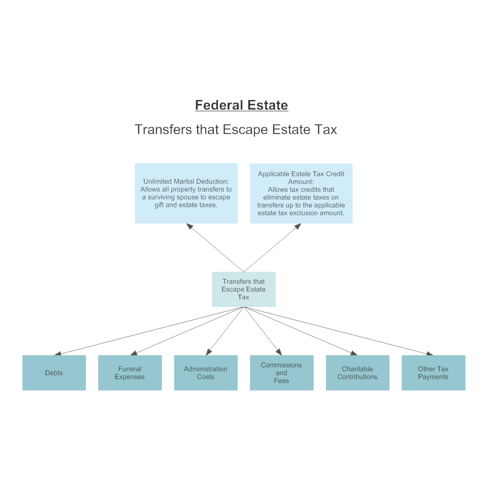 Example Image: Federal Estate Tax Escapes