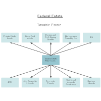 Federal Estate Taxable Inclusions