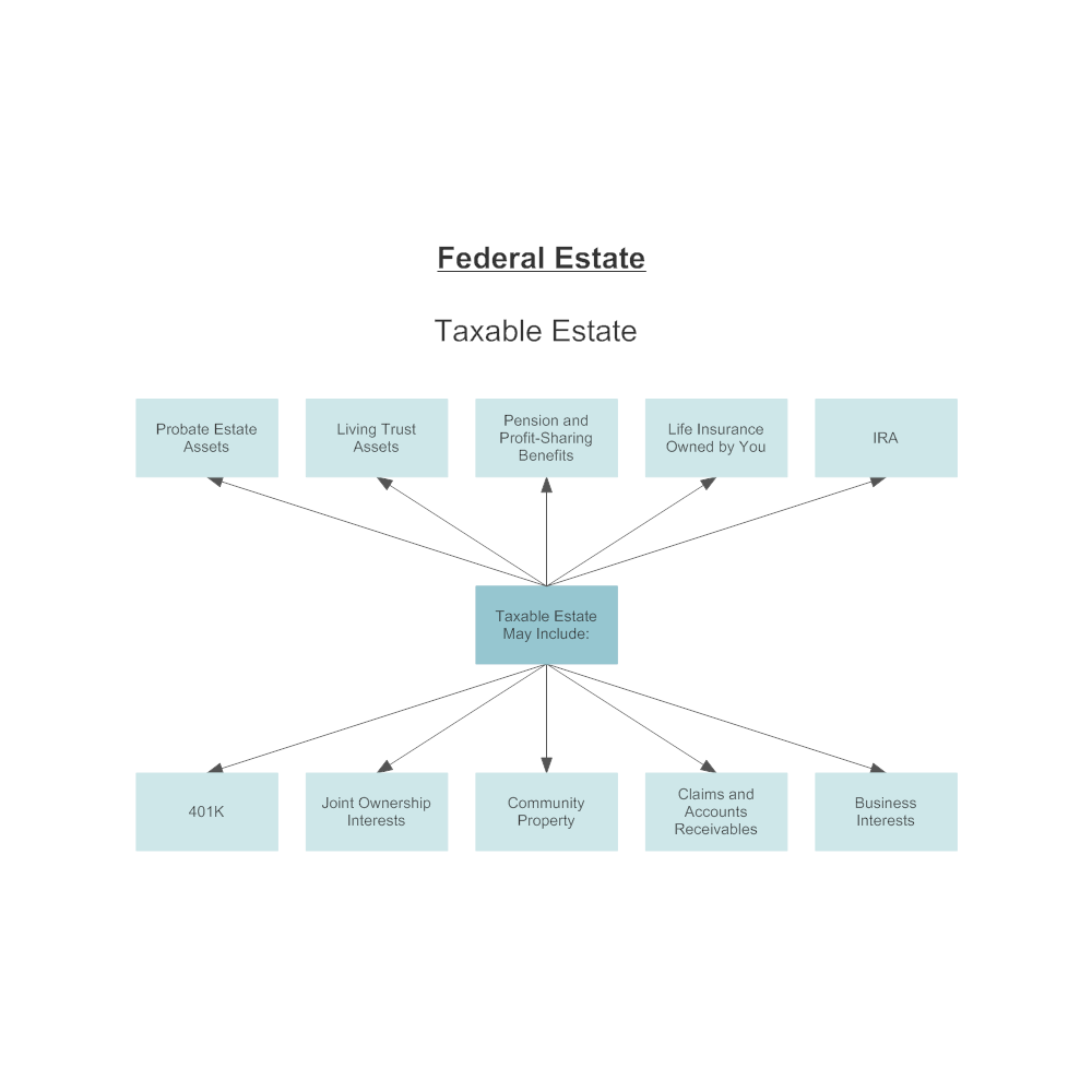 Example Image: Federal Estate Taxable Inclusions