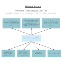 Federal Gift Tax Escapes