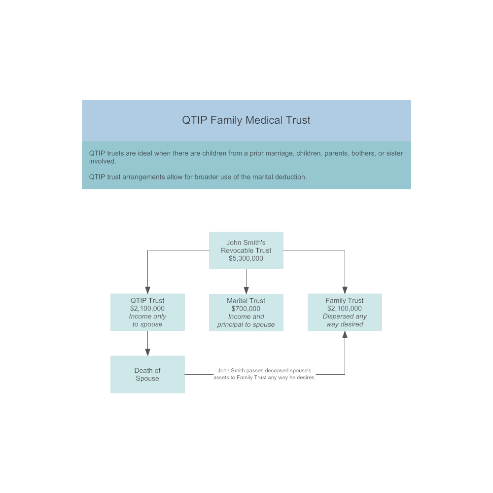 Example Image: QTIP Family Medical Trusts