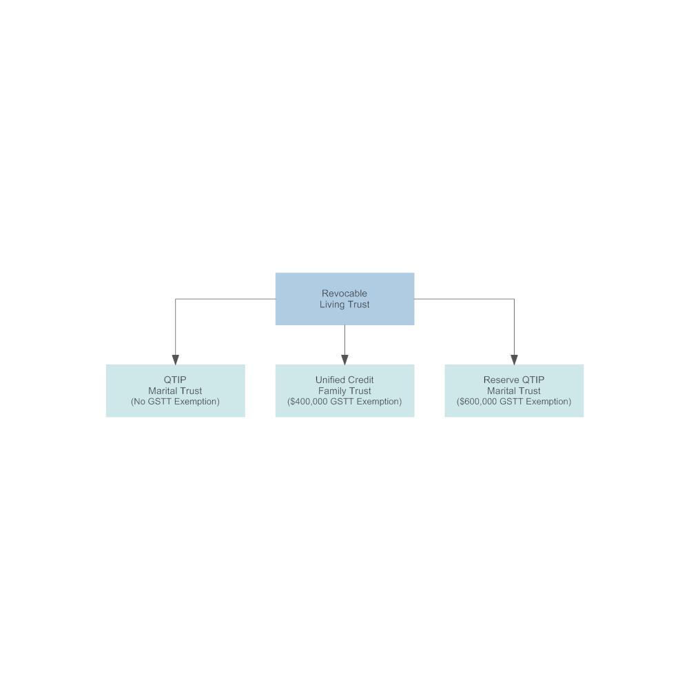 Example Image: Reverse QTIP Trust