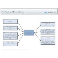 Risk Factors of Thyroid Cancer
