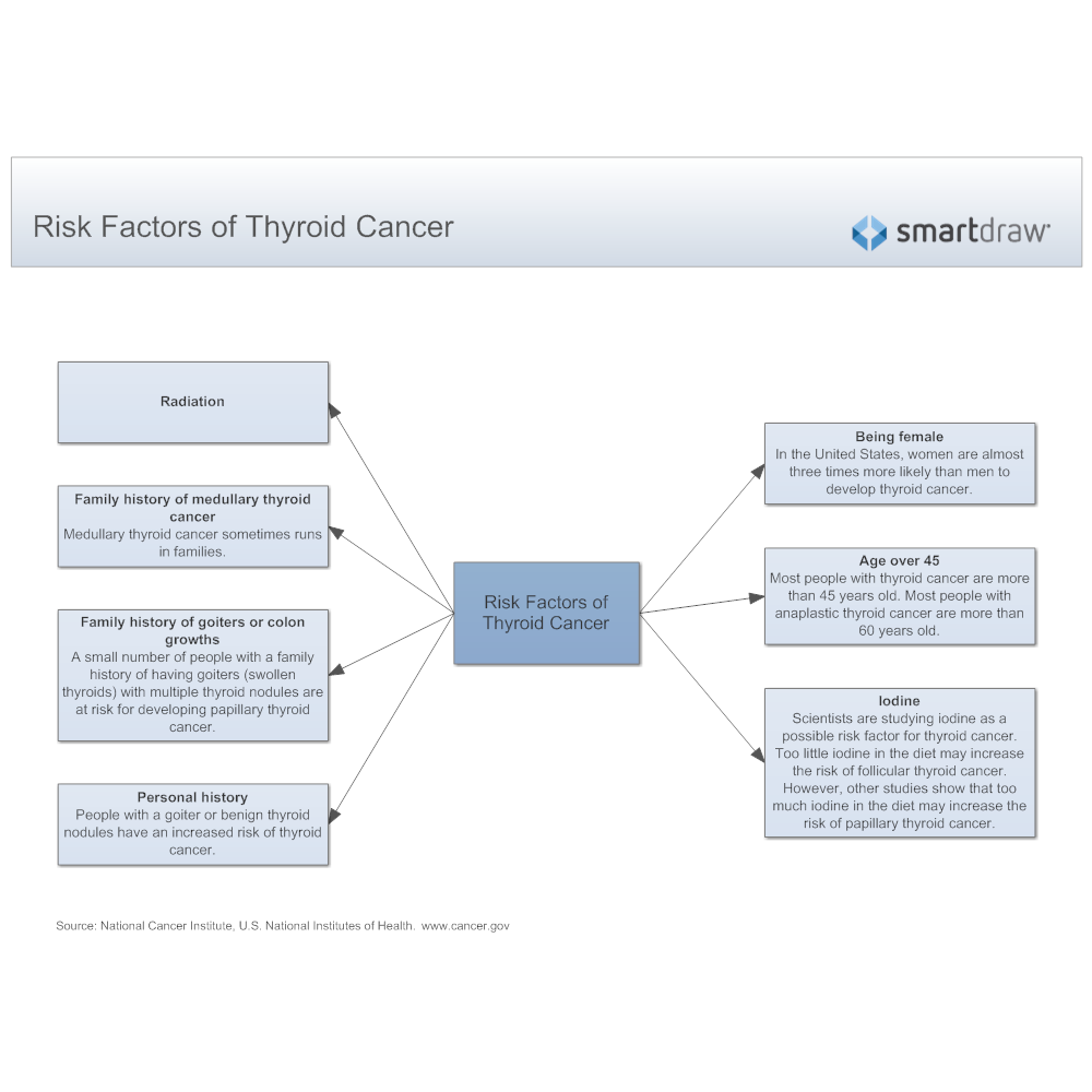 Example Image: Risk Factors of Thyroid Cancer