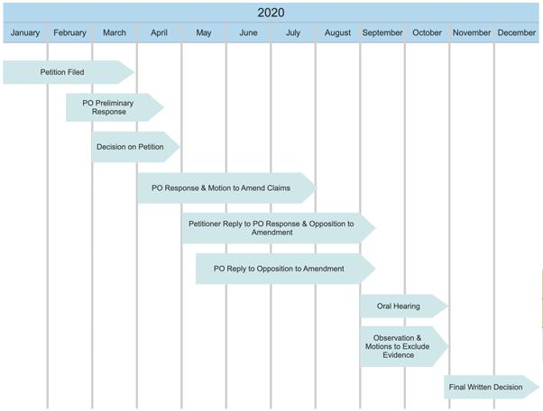 add timeline event - Smartdraw Software Llc