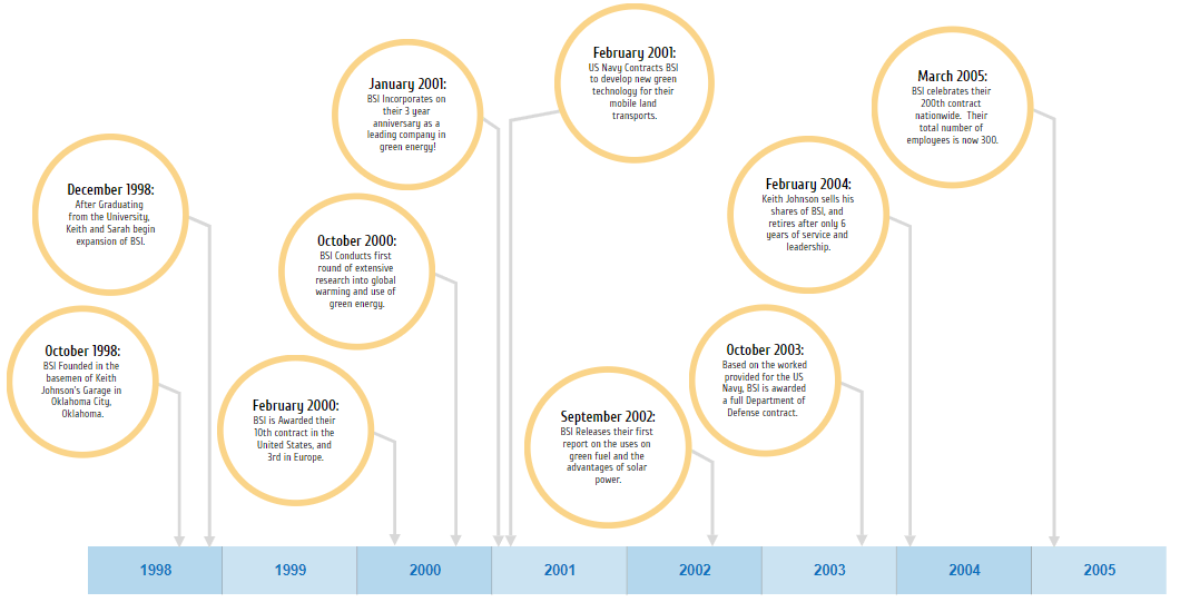 Timeline template software