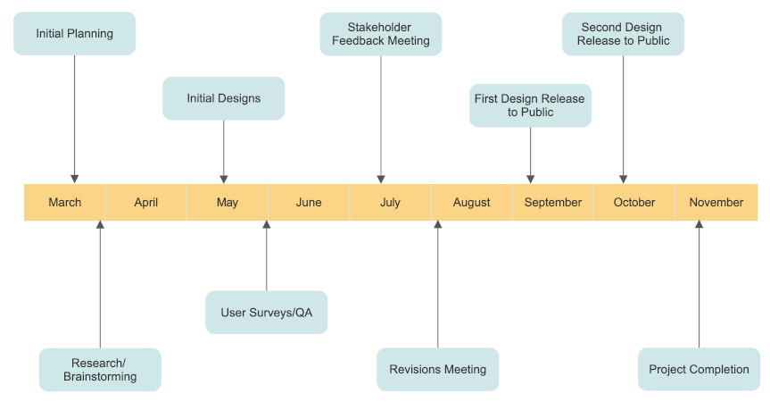 Timeline example