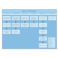 Master Trial Checklist