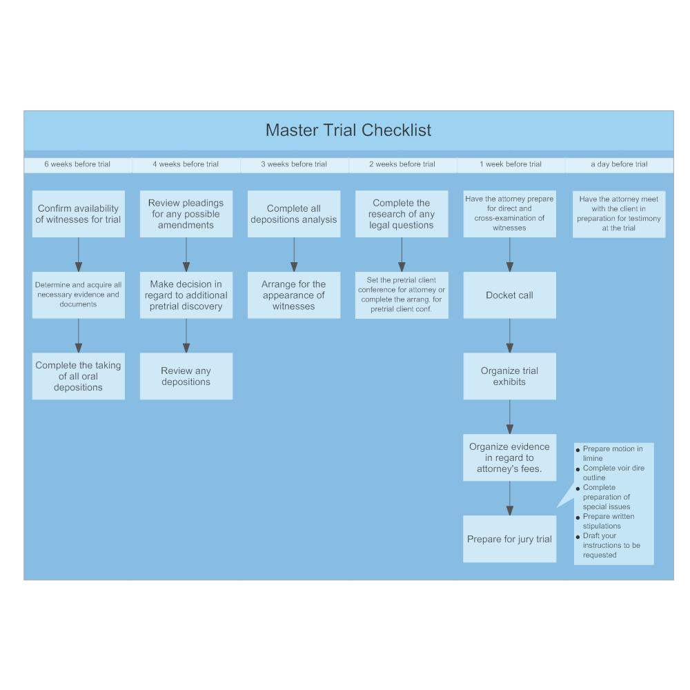 Example Image: Master Trial Checklist