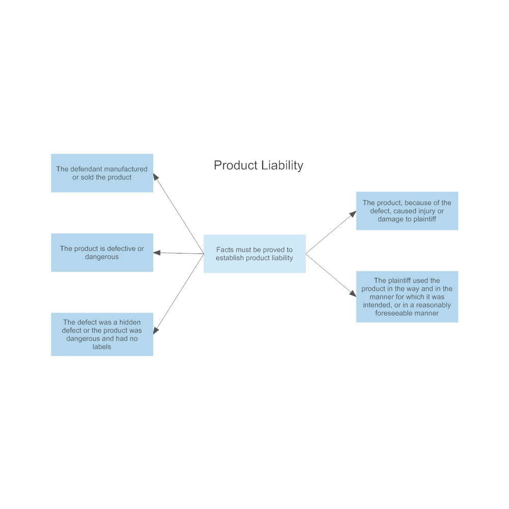 Example Image: Product Liability