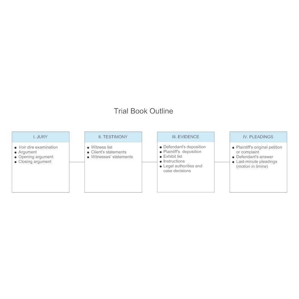 Example Image: Trial Book Outline