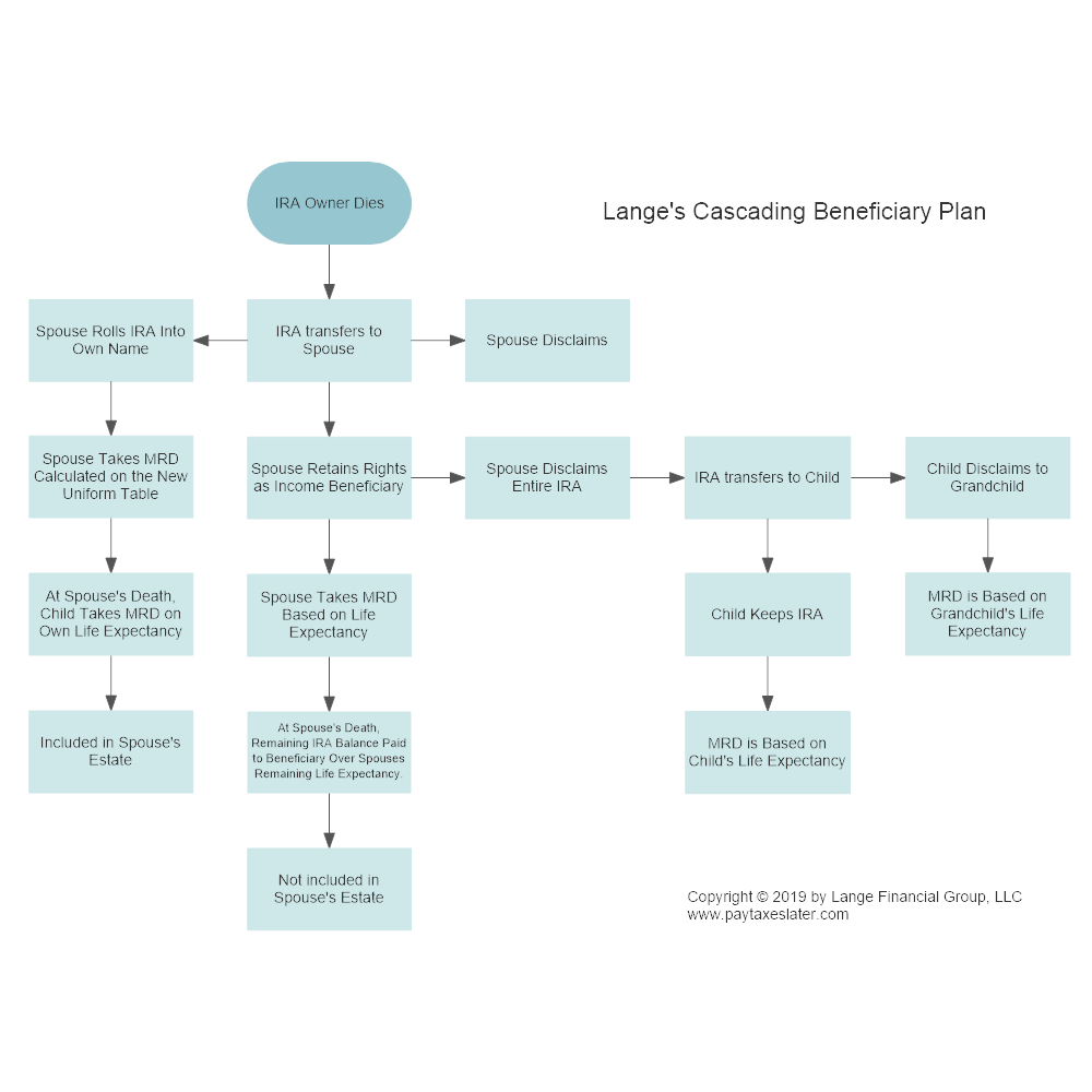 Example Image: Lange's Cascading Beneficiary Plan