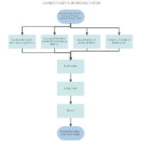 Living Trust Funding Methods