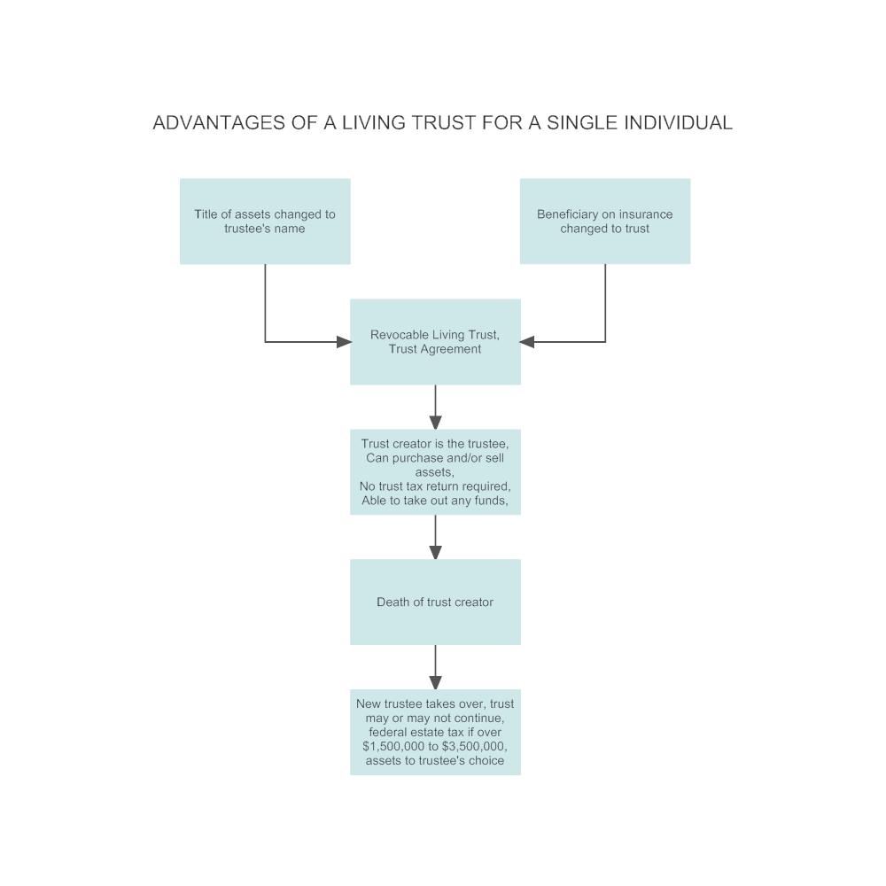 Example Image: Living Trust - Single