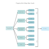 Property Mind Map After Death
