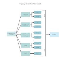 Property Mind Map After Death