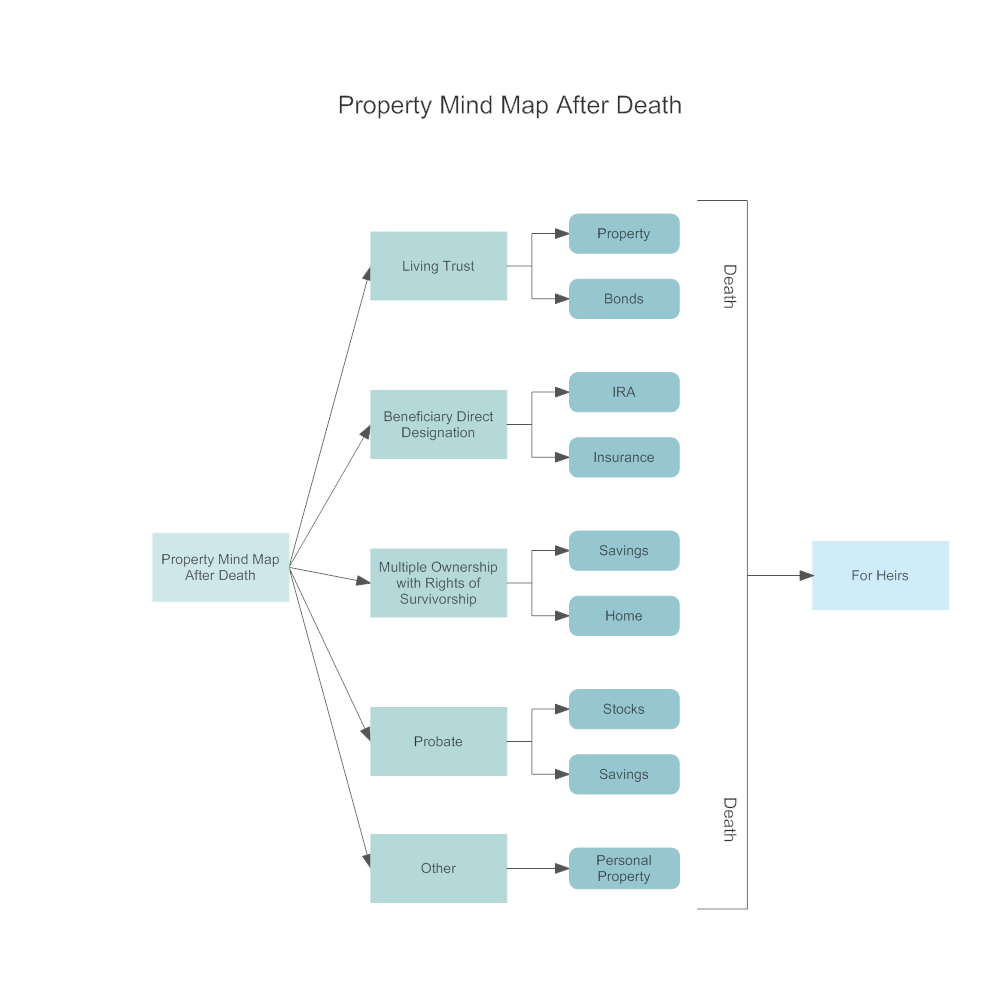 Example Image: Property Mind Map After Death