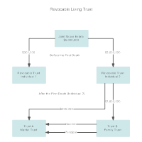 Sample Plan for a Revocable Living Trust