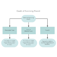 Sample Trusts at the Death of the Survivor