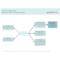 Traumatic Brain Injury - Abnormal States of Consciousness