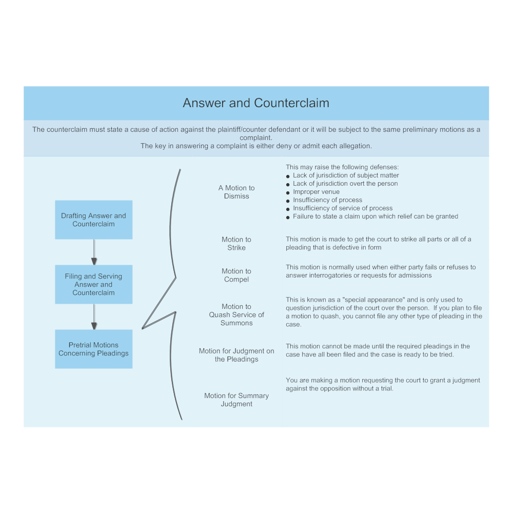 Answer And Counterclaim