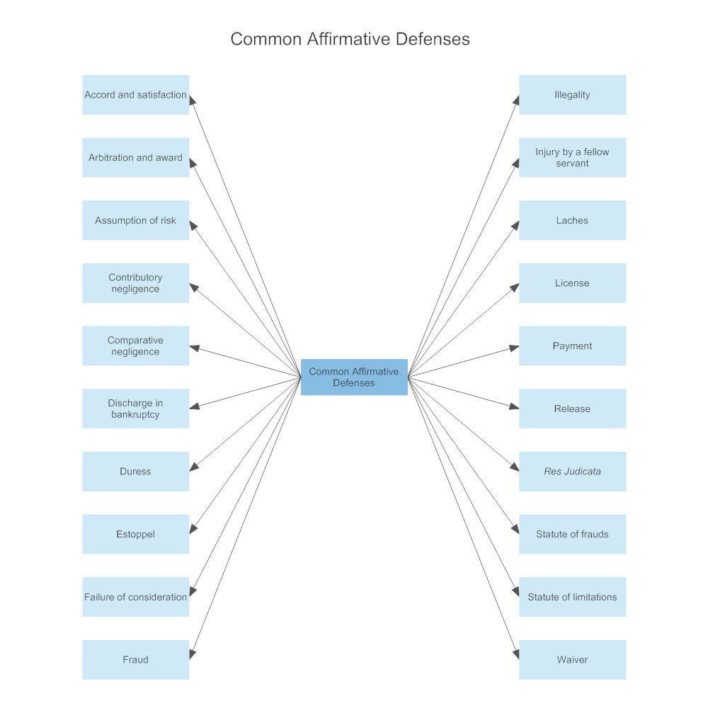 Example Image: Common Affirmative Defenses
