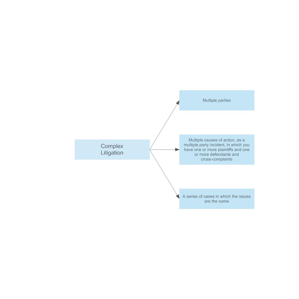 Example Image: Complex Litigation