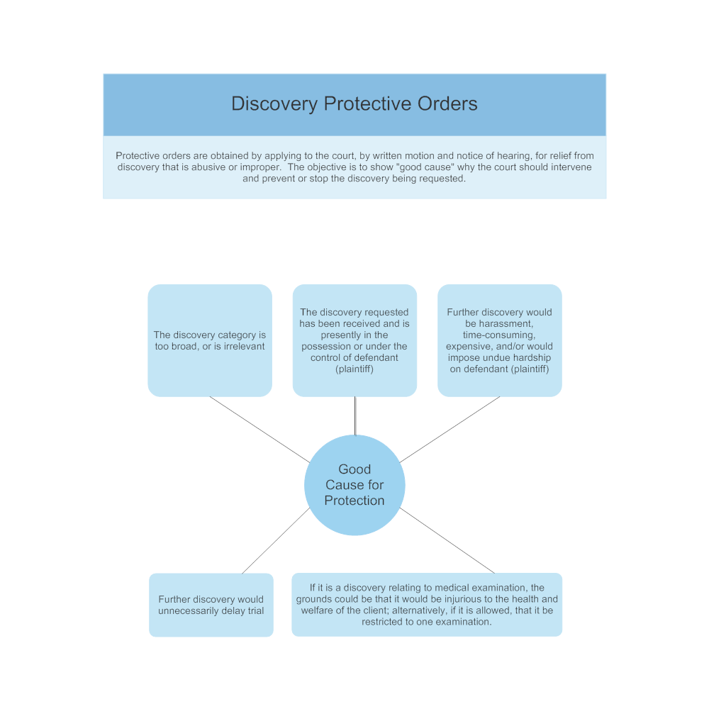 Example Image: Discovery Protective Orders