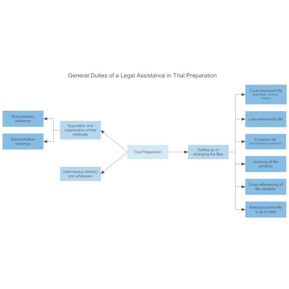 Example Image: General Duties of a Legal Assistance in Trial Preparation