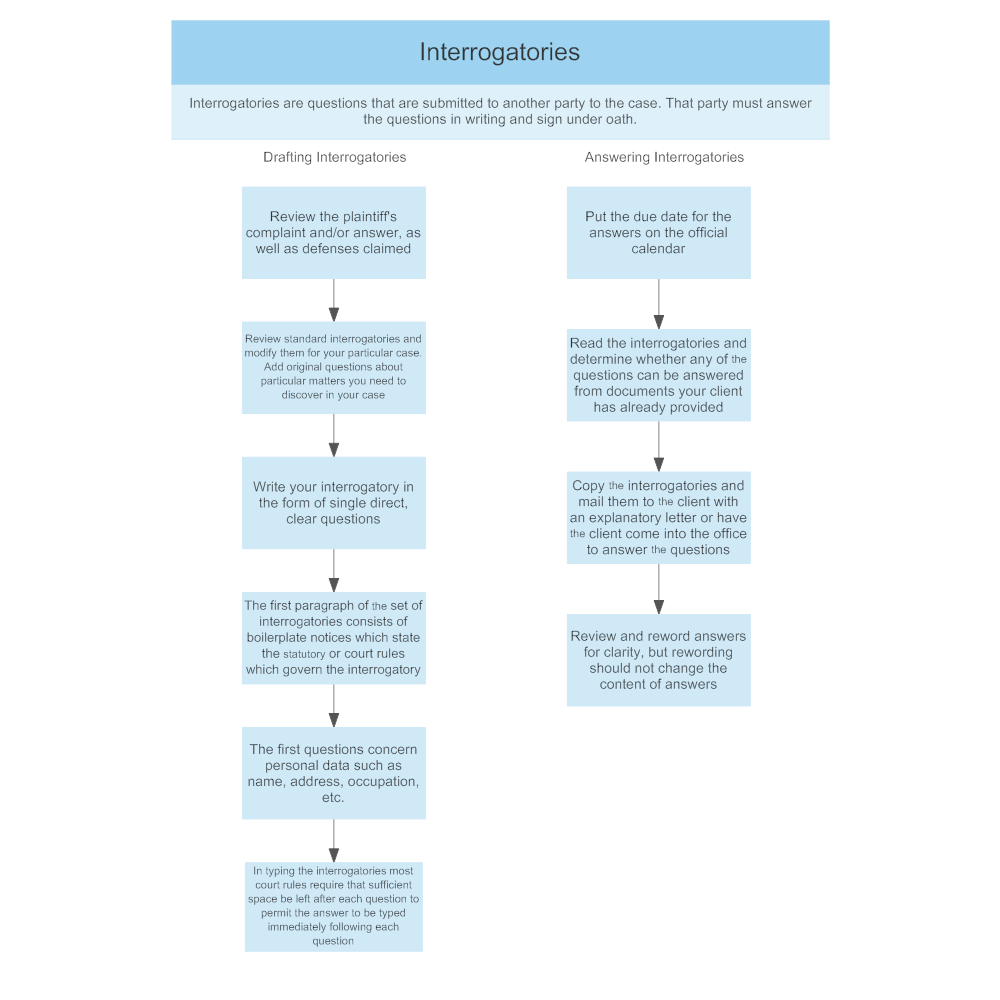 Example Image: Interrogatories