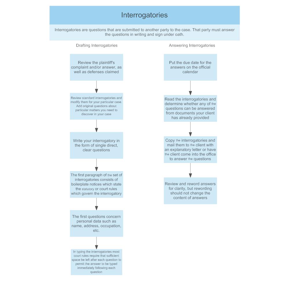 Example Image: Interrogatories
