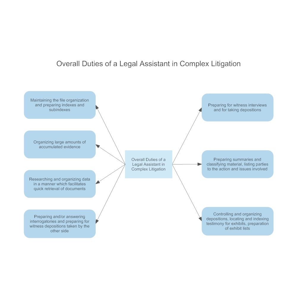 Example Image: Overall Duties of a Legal Assistant in Complex Litigation