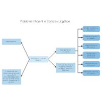 Problems Inherent in Complex Litigation
